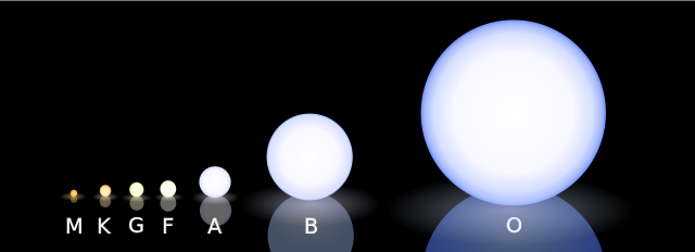 640px-morgan-keenan_spectral_classification_svg.png